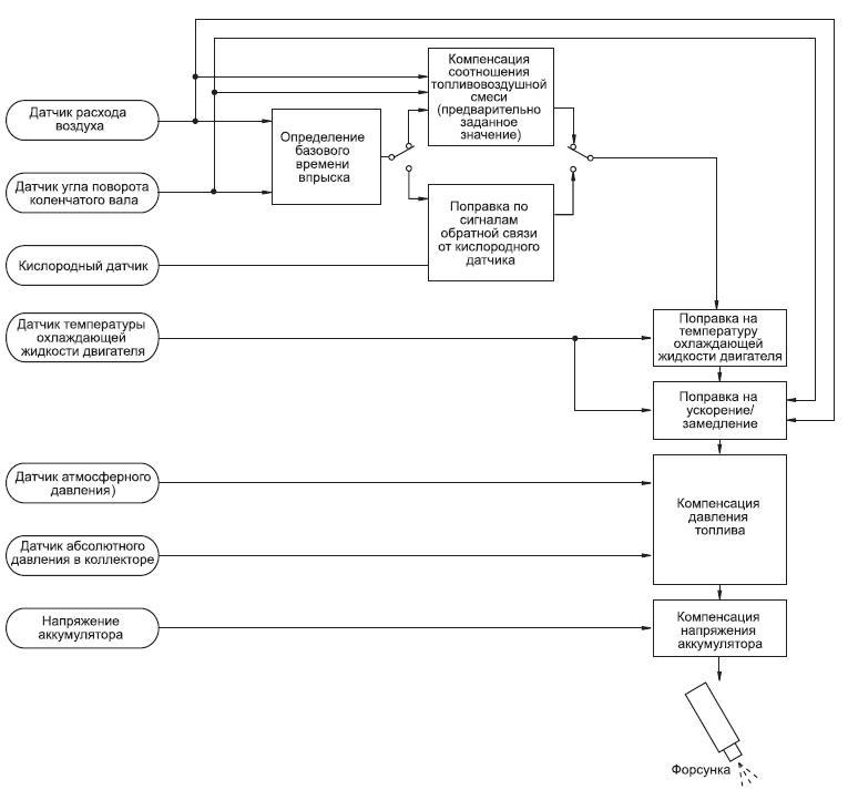 Блок схема управления объемом